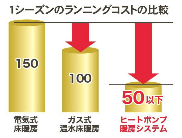 ヒートポンプ暖房の特徴は…